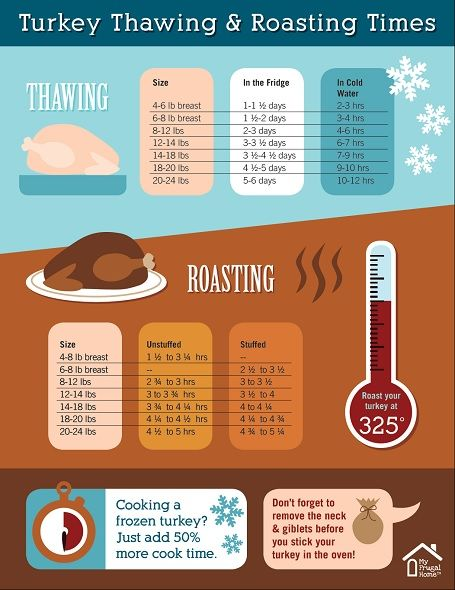 Turkey Thawing and Roasting Chart