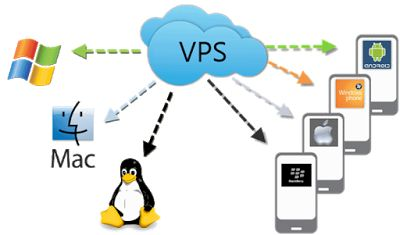 technology: Virtual private servers - Best for online marketin...
