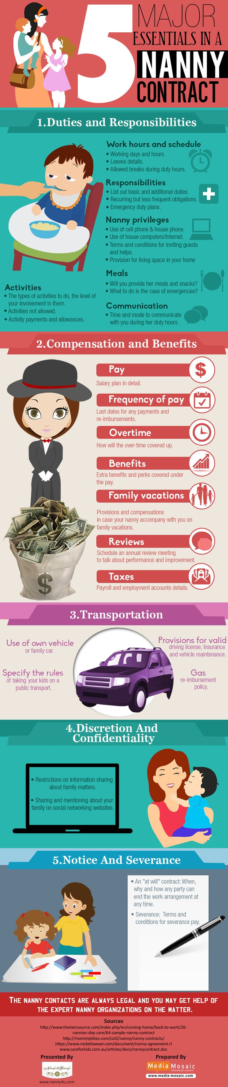 5 Major Essentials In A Nanny Contract   #infographic #Nanny #Family