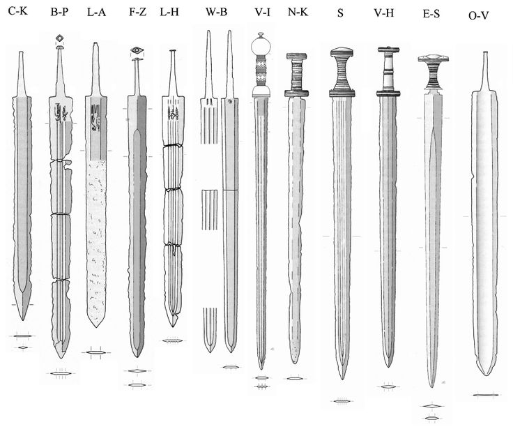 """Sword types 1st millennium...The """"common"""" classification of swords from about 0 AD - 500 AD and mostly found in Northern Europe, e.g. in  Danish Bogs, Scandinavia, Poland, ... (the """"Barbaricum).  From http://www.tf.uni-kiel.de/matwis/amat/iss/kap_b/illustr/ib_3_1.html"""