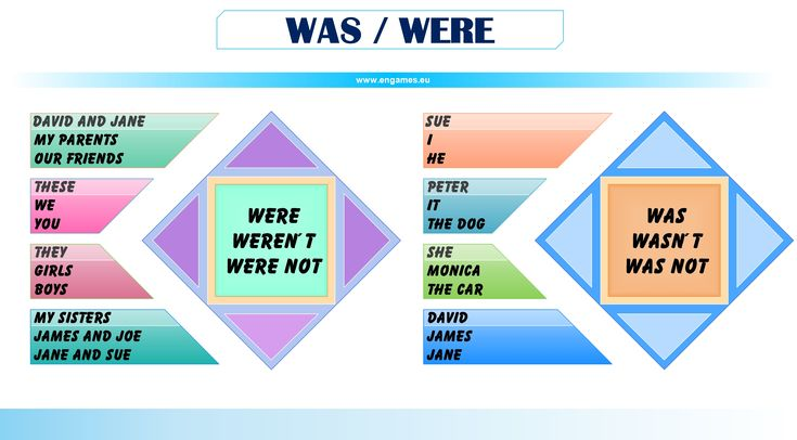 was were mind map 1024x565 WAS or WERE   the really important grammar