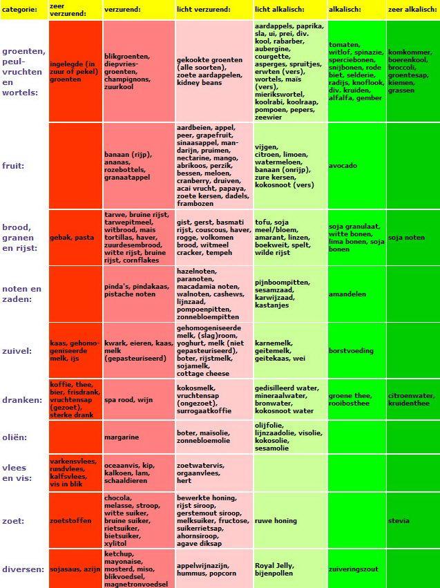 zuur base dieet fibromyalgie