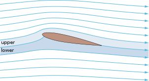 Streamlines around a NACA 0012 - Airfoil - Wikipedia, the free encyclopedia