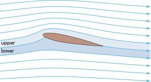 Streamlines around a NACA 0012 - Airfoil - Wikipedia, the free encyclopedia