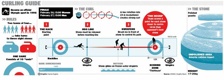 Curling Guide