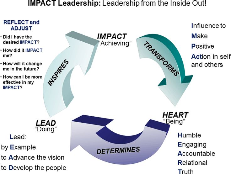 What are qualities of leadership?