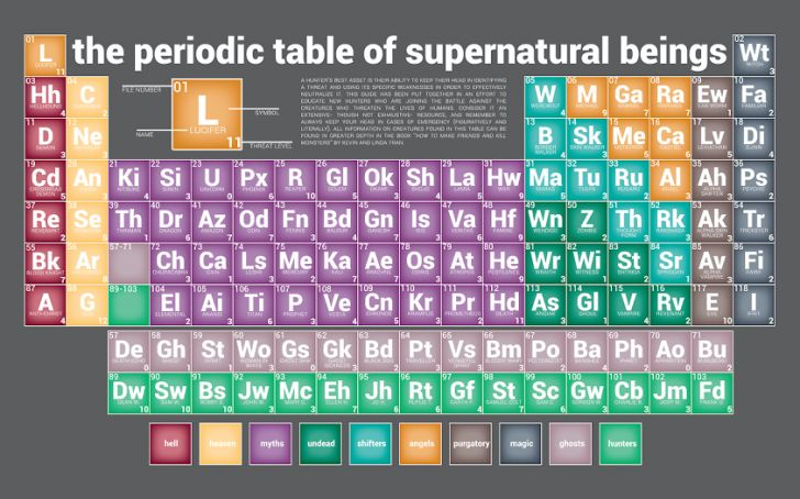 Periodic Table Of Supernatural Beings Mishamigos And J Squared Pinterest Supernatural Supernatural Beings And Supernatural Fandom