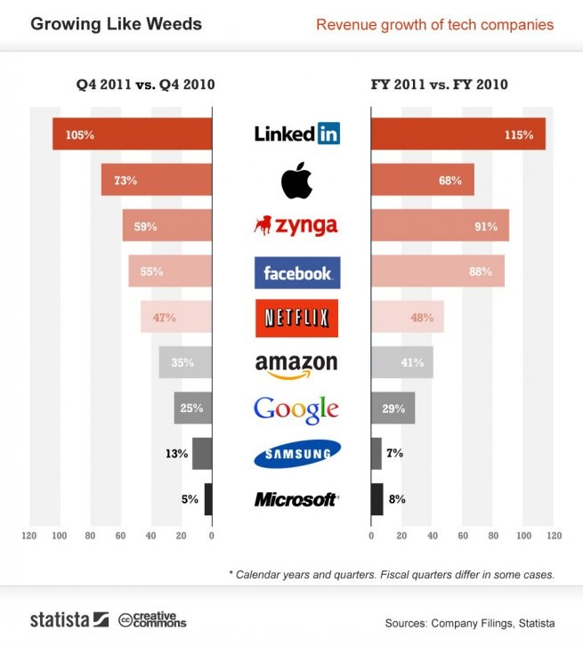 LinkedIn grows revenues faster than Apple and Facebook (infographic)
