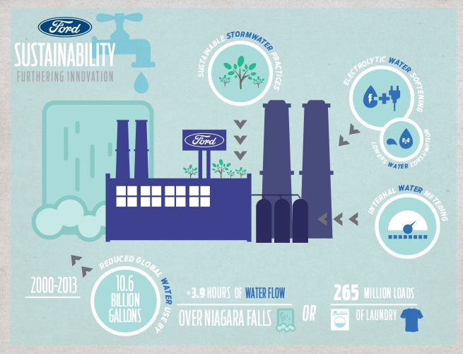 22 best infographics sunrise ford images on pinterest