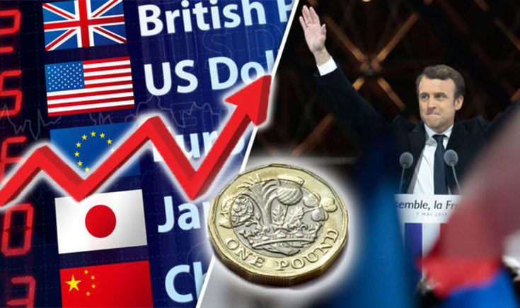 Pound to euro exchange rate - Macron's victory sends sterling SOARING