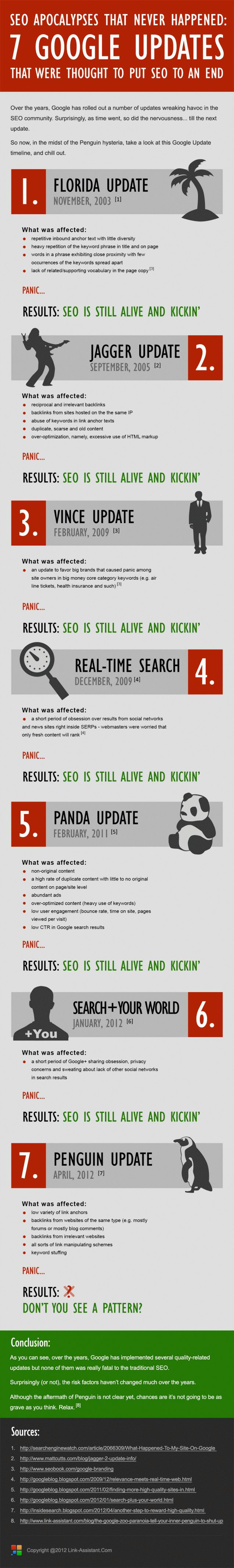 SEO Apocalypses That Never happened. #Infographic