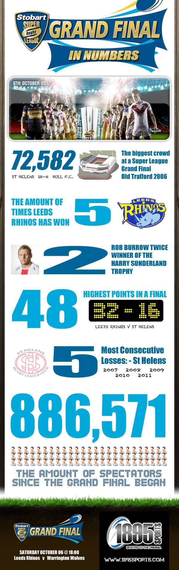 Rugby League Super League Grand Final in numbers