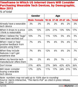 The Whos and Whys of Wearable Tech - eMarketer
