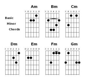 Chord Guitar Mudah Untuk Pemula