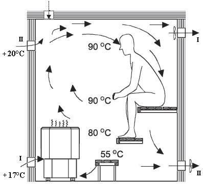Luftzirkulation in der Sauna – Вентиляци….