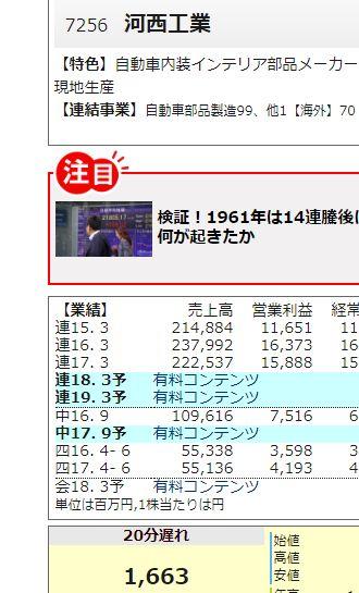 7256河西工業(河西工) | 四季報株価ニュース業績 | 会社四季報オンライン
