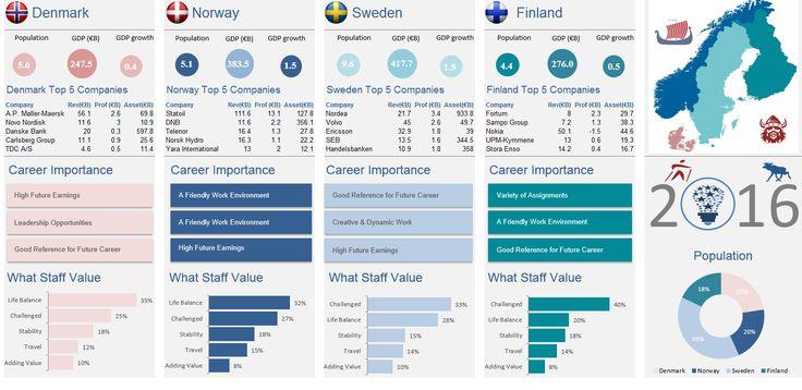 Nordic scandinavian excel infographic.