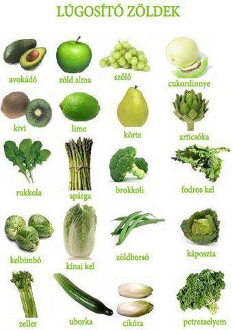 Lúgosító ételek:Lúgosító gyümölcsök táblázata lúgosításhoz