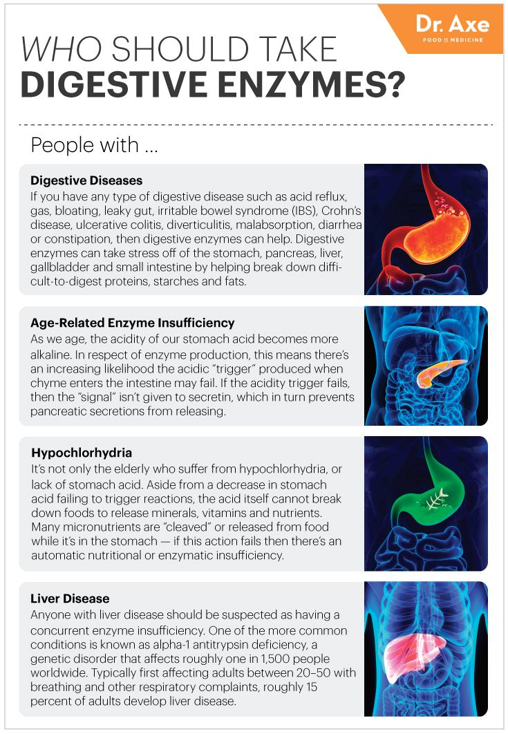 Absorb More Nutrients with Digestive Enzymes - Dr. Axe  http://whole9life.com/2012/09/digestive-enzymes-101/