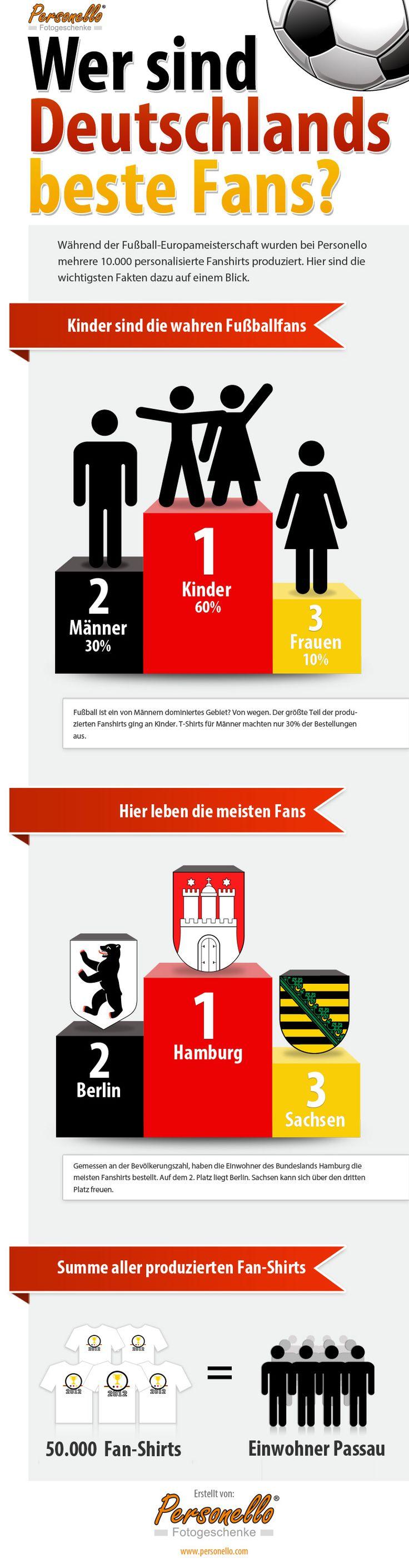 Infografik zur EM: Entdecken Sie erstaunliche Fakten zum Thema Fußballfans in Deutschland. Jetzt ansehen!
