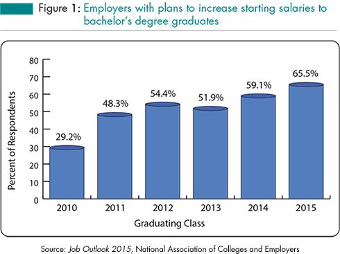 Good Job Outlook: Two Thirds Of Employers Plan To Increase Starting Salaries For  Class Of