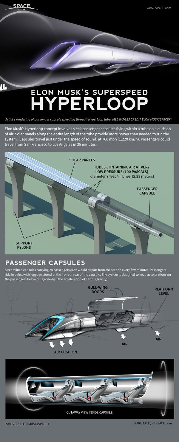 How elon musk s hyperloop transit system works infographic