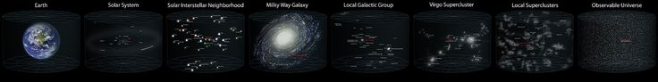 Earth's Location in the Universe (JPEG) - Observable universe - Wikipedia, the free encyclopedia