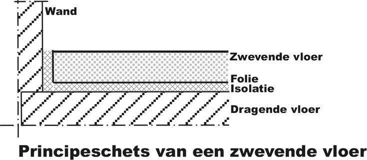 Zwevende vloer - Zwevende vloer - Wikipedia