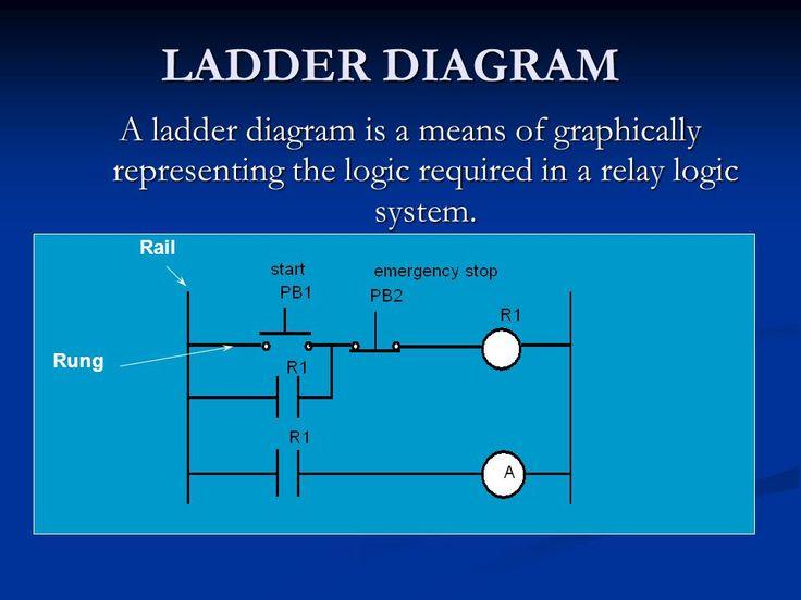 Ladder Diagram A Ladder Diagram Is A
