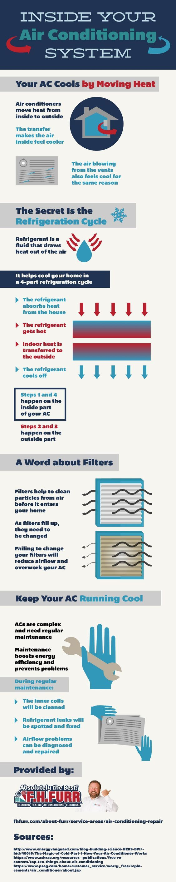 Inside Your Air Conditioning System (infographic)