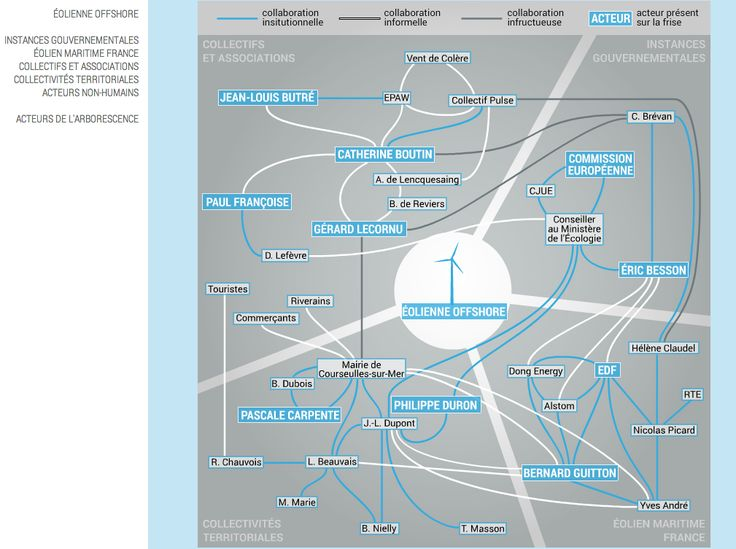 """""""Eoliennes offshore"""", SciencesPo 2014. Actors group and inter-group relations. http://controverses.sciences-po.fr/cours/eoliennes_offshore/acteurs.html"""