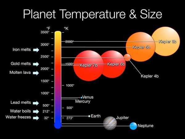 Check out where we sit on the Planrt Temperature and Sizes ...
