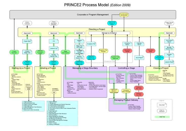 PRINCE2 (Edition 2009) Process Model PRINCE2 Wikipedia