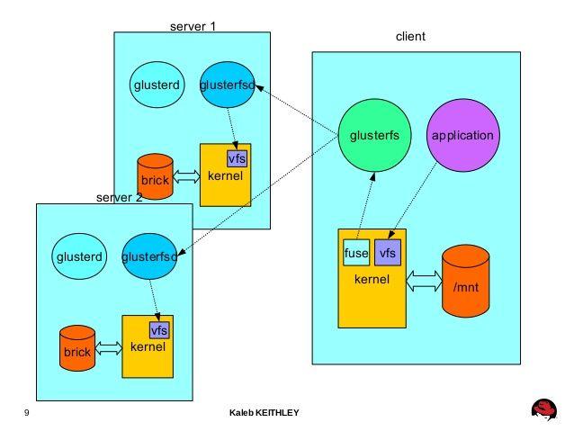 Gluster Server/client distributed