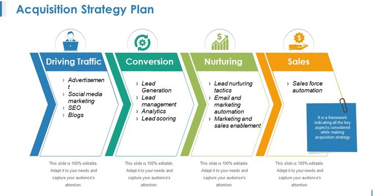 Management buy out business plan