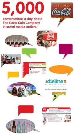 Coca Cola social media principles