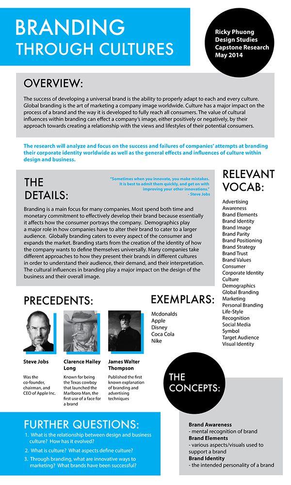 design research poster on behance … | poster | pinterest | behance, Presentation templates