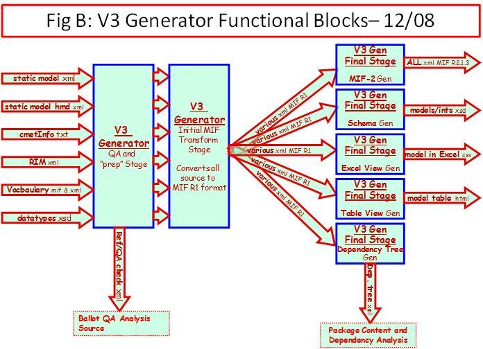HL V3 Generator Functional Block