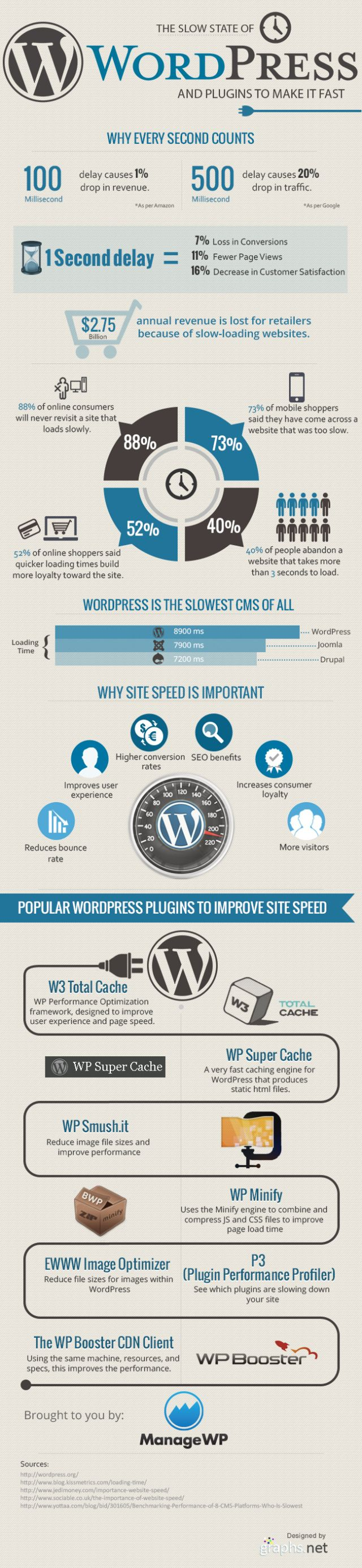 The slow state of WordPress and plugins to make it fast #infografia #infographic #socialmedia