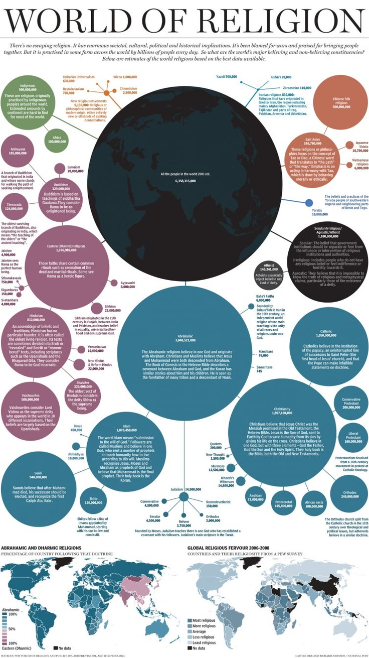 The world ofReligions: Charts, Stuff, Maps, Demograph Breakdown, Graphics, Interesting, Education, The World, Religion Infographic