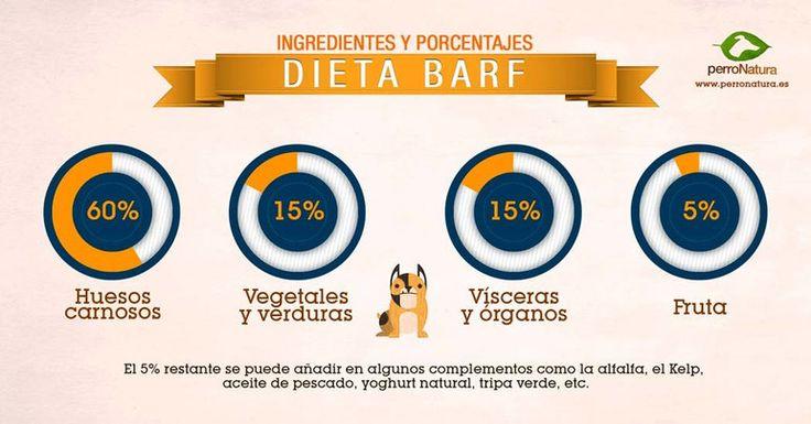 ingredientes porcentajes dieta BARF