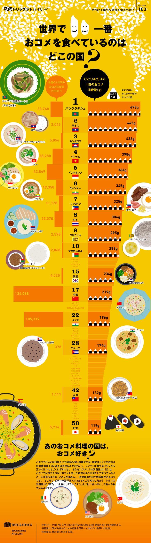 世界で一番おコメを食べているのはどこの国?