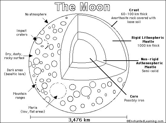 neil armstrong coloring sheet | The moon is the Earth's only natural satellite. The moon is a cold ...