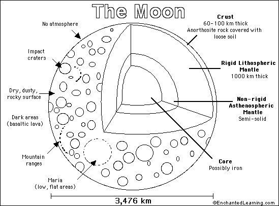 Best 25+ Moon Activities Ideas On Pinterest
