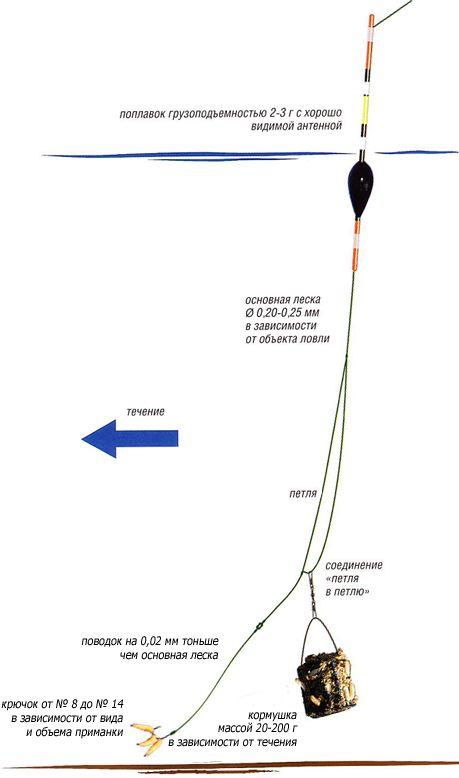 Поплавок с кормушкой: Схема + монтаж поплавочной удочки