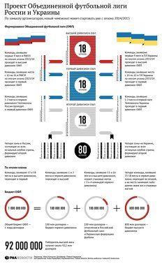 Проект Объединенной футбольной лиги России и Украины