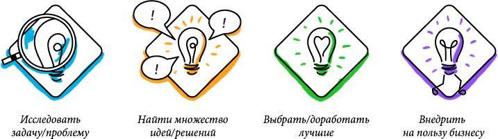 Фасилитационный алгоритм создания креативных решений для бизнеса