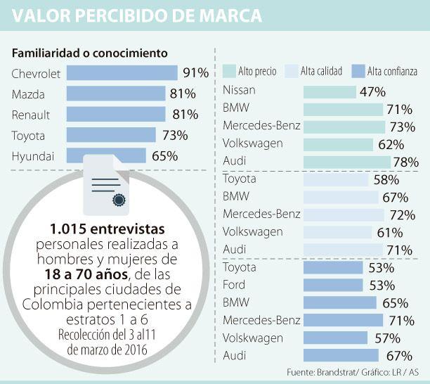 Mercedes y Audi, marcas de mayor calidad según informe de BrandStrat