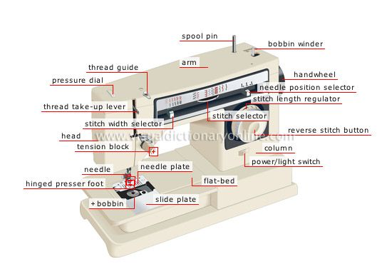 Common Sewing Machine Issues (And How to Fix Them) « 3 Hours Past the Edge of the World
