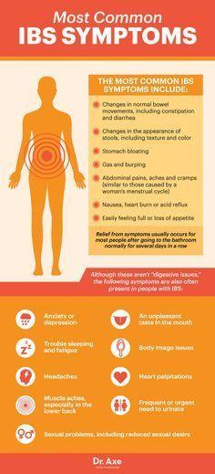 the 25+ best ibs symptoms ideas on pinterest | food allergy, Sphenoid